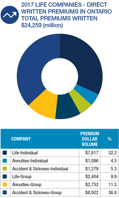 2017 Life Companies – Direct Written Premiums in Ontario