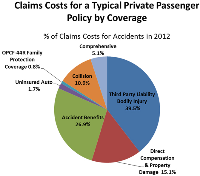 Claims Costs for a Typical Private Messenger Passenger Policy by Coverage